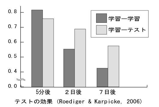 ブログ用グラフ(20130829)